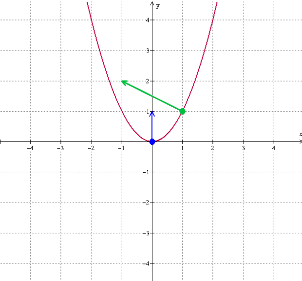 parabola-level-curves-dots-arrows-2