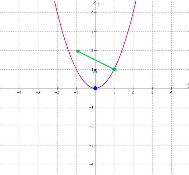 parabola-level-curves-dots-arrows-2
