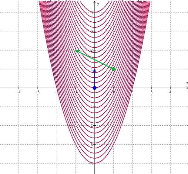 parabola-level-curves-dots-arrows