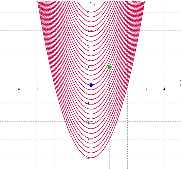 parabola-level-curves-dots