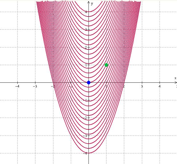 parabola-level-curves-dots