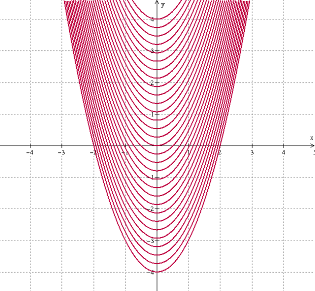 parabola-level-curves