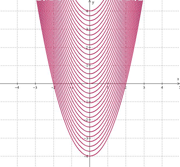 parabola-level-curves