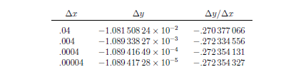 how to find instantaneous rate of change in calculus