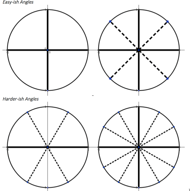 Getting familiar with the Unit Circle | Continuous ...